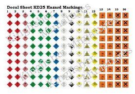 Hazard Markings